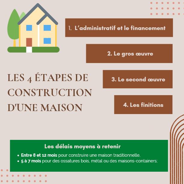 Etapes et délai moyen de construction